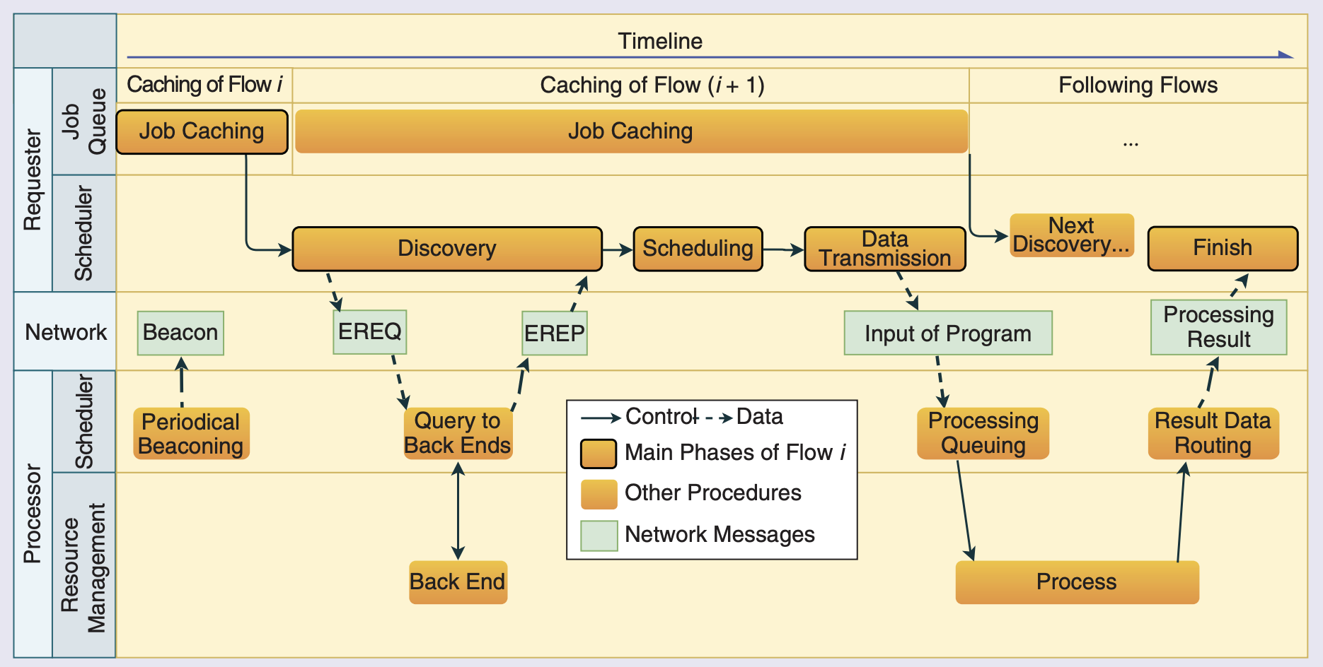 Workflow of AVE