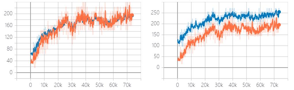 图 1: 左图是平均 Return,右图则是最大 Return。