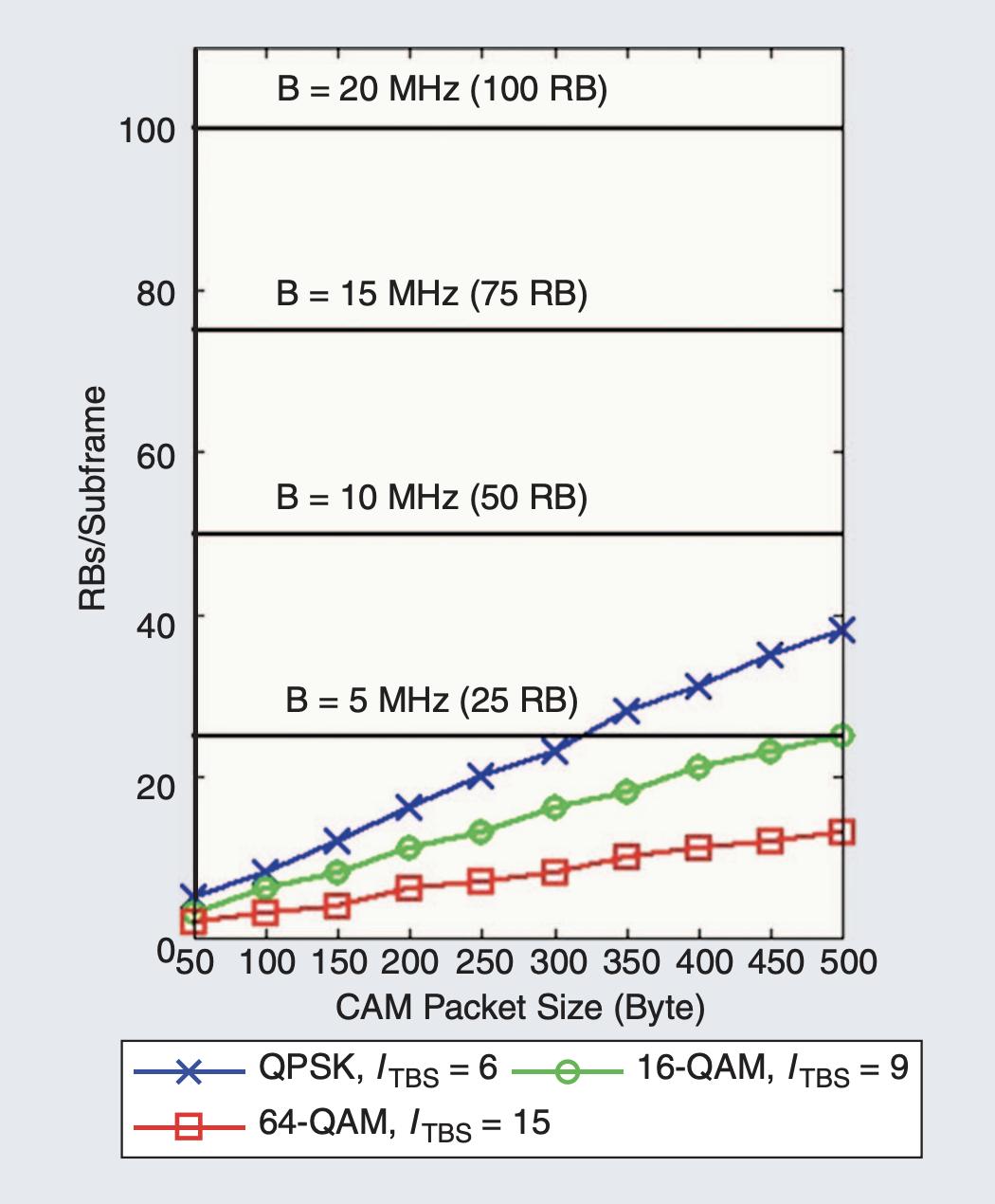 编队占用的 RB 数量与 CAM 包大小的关系
