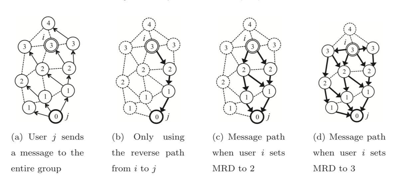 Traget Flooding for One-To-One的例子,图中圈内的数字为该节点到j的距离
