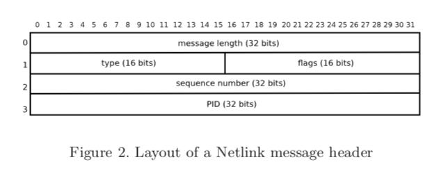 Layout of a Netlink message header