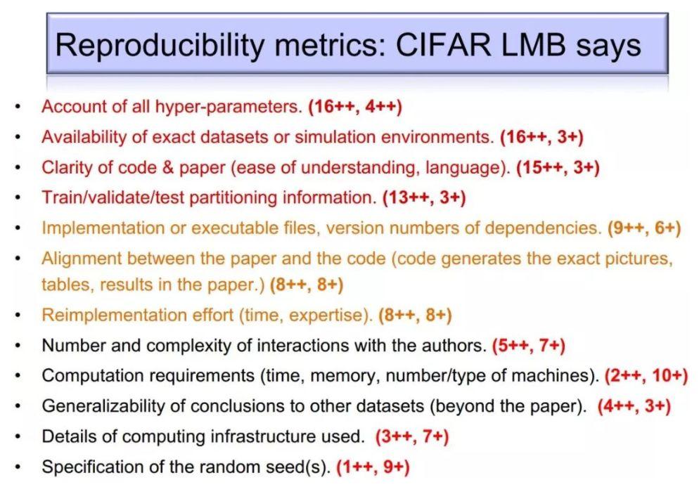 """12 个检验算法""""可复现性""""的准则。"""