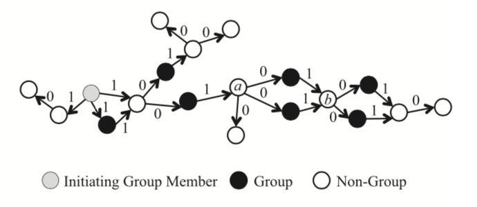 图中生成discovery时初始TTL为2,发出去的时候减去1。非组成员并不重新生成新的discovery包,而是将TTL减去1转发,因此限制了扩散范围。