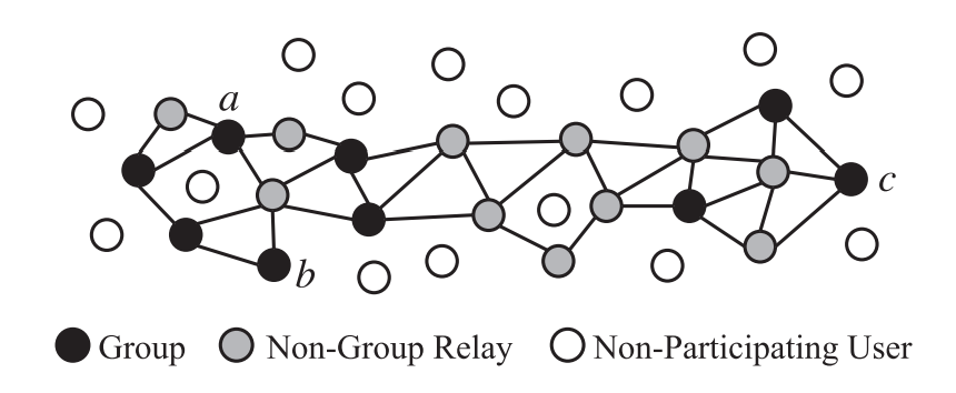 An example of a group centric network