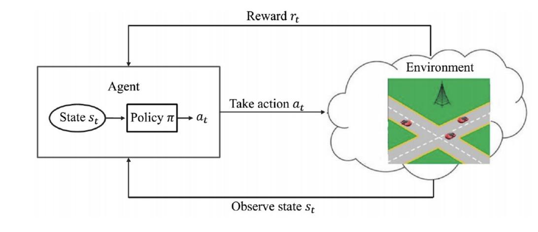图 2: 强化学习基本模型