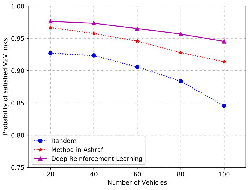 V2V 链路的调度成功概率