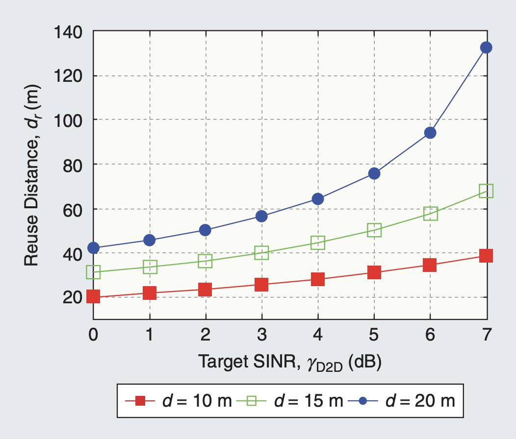 d_r 与门限 SINR 的关系