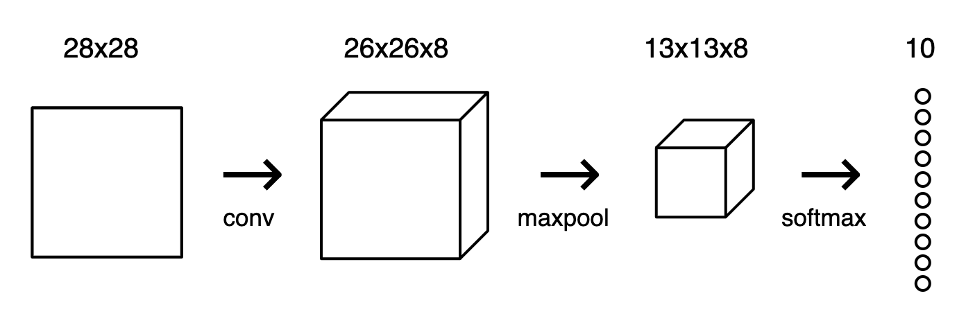 这个模型接受MNIST中28*28的灰度图输出,并输出一个10维向量,向量的每一维对应一个数字。