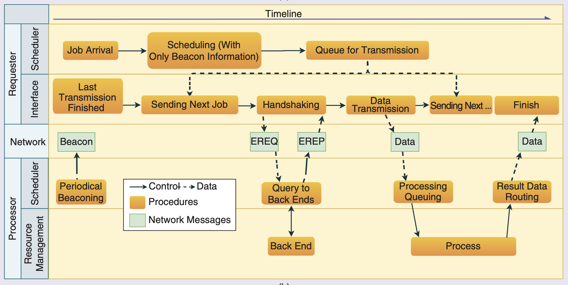 Workflow of HVC