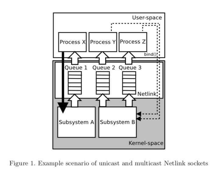 Example scenario of unicast and multicast Netlink sockets