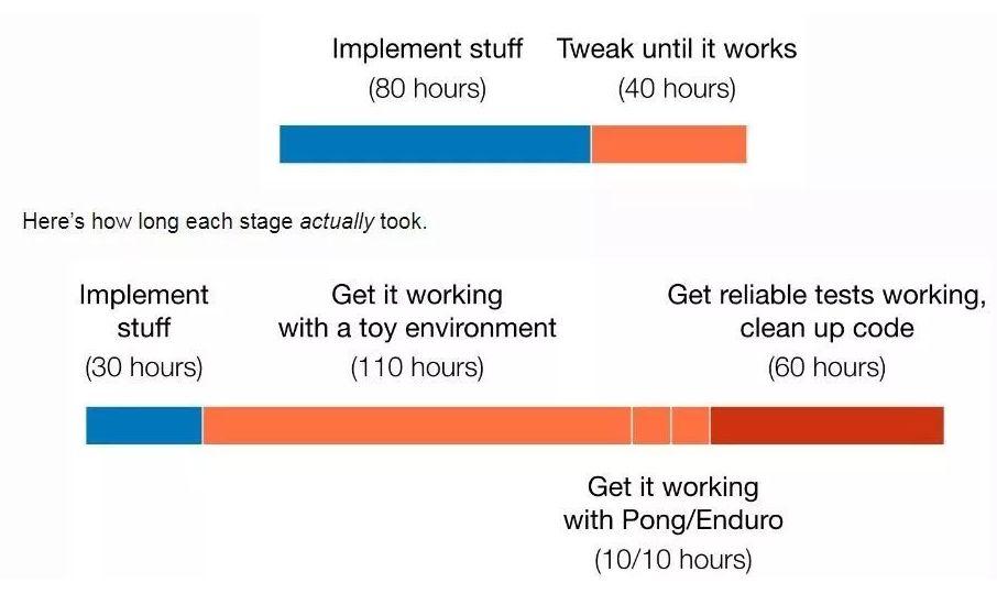 复现 DRL 算法的实际时间远多于预计时间。